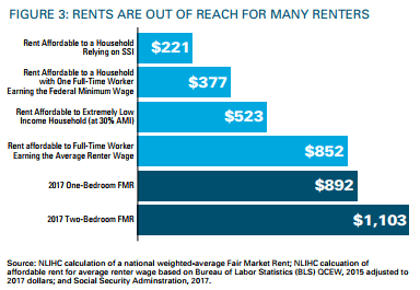 rents-are-out-of-reach